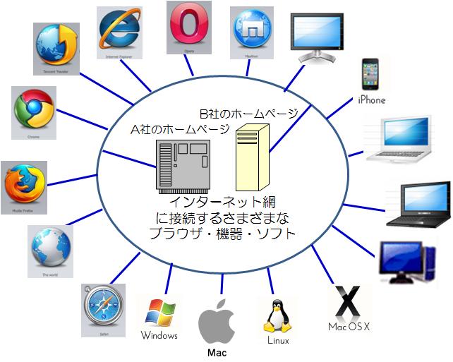 インターネットに接続するさまざまな利用機器