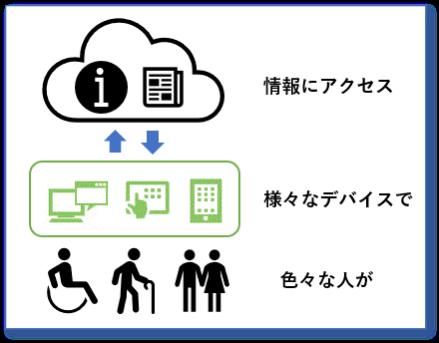 色々な人が様々なデバイスで情報にアクセスしているイメージ図