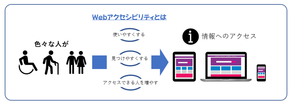 Webアクセシビリティは、色々な人が、情報へのアクセスを、使いやすく、見つけやすくし、アクセスできる人を増やします。