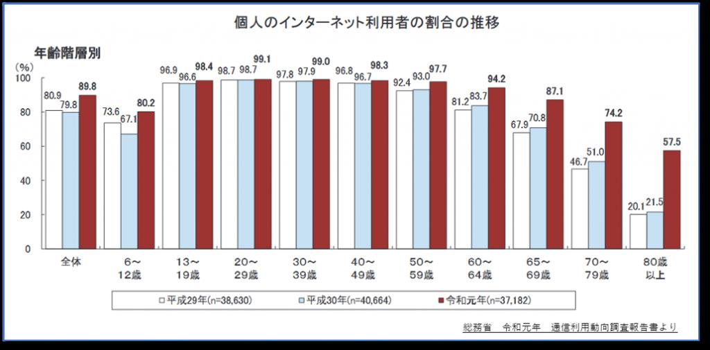 個人のインターネット利用者の割合の推移。年齢階層別に平成29年度、30年度、令和元年について推移を棒グラフで示している。特に令和に入って高齢者での利用割合が高くなってきている。総務省 令和元年 通信利用動向調査報告書より