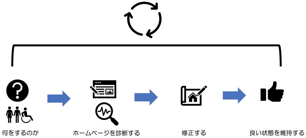 概念図:何をするのか、ホームページを診断する、修正する、良い状態を維持する、の繰り返し。