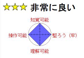 4段階評価の表示例