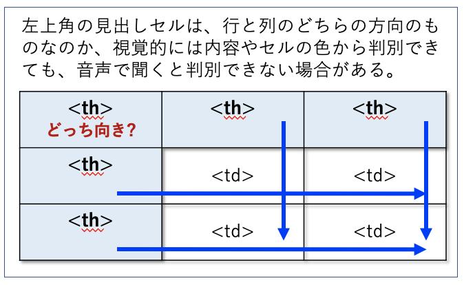 左上角に見出しがある表の例。左上角の見出しセルは、行と列のどちらの方向のものなのか、視覚的には内容やセルの色から判別できても、音声で聞くと判別できない場合がある。
