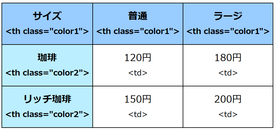 3x3の表、1行目、1列目は見出し。左上から、サイズ、普通、ラージ、コーヒー、120円、180円、リッチ珈琲、150円、200円とあり、サイズ、普通、ラージとコーヒー、リッチコーヒは異なる背景色。