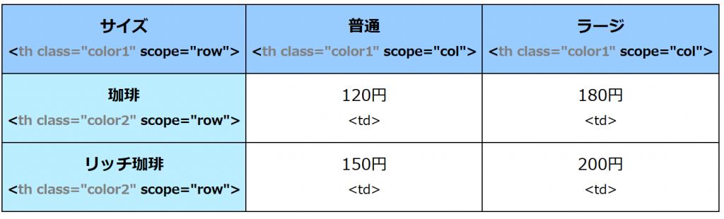 """見出しセル、サイズ、珈琲、リッチコーヒーにはscope=""""row""""、普通、ラージには scope=""""col""""が゛設定"""